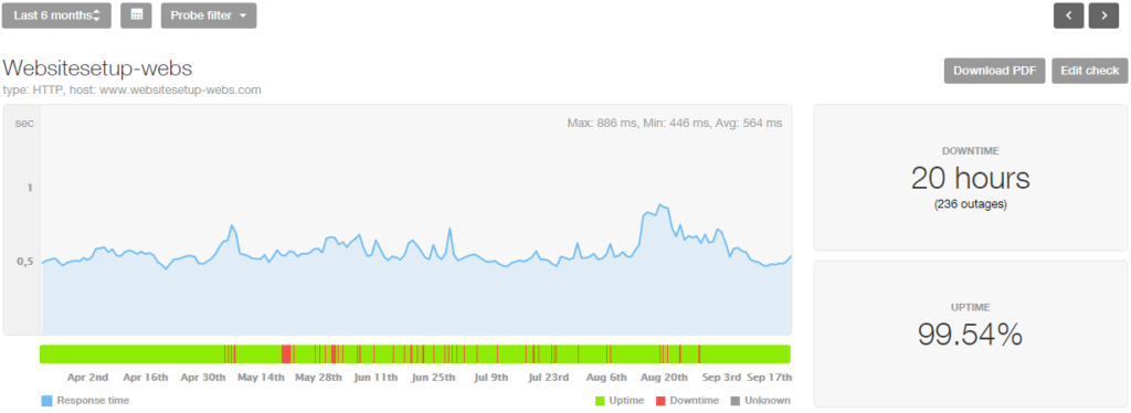 Webs-com last 6 month stats