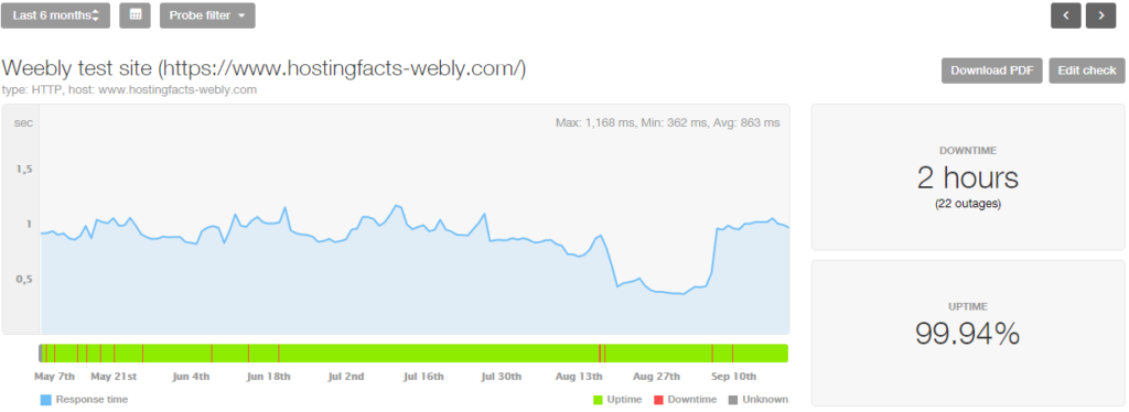 Weebly last 6 month stats