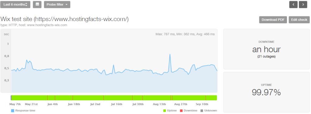 Wix last 6 month stats
