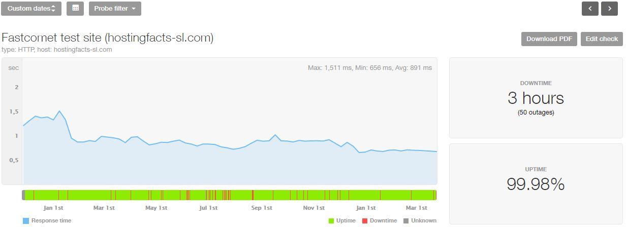 FastComet last 16-month statistics