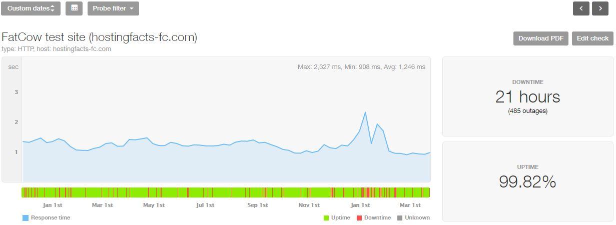 FatCow last 16-month statistics