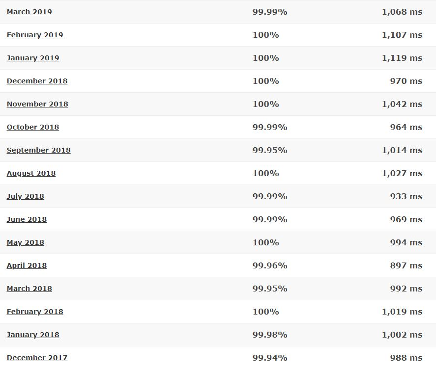 HostGator Shared last 16-month detailed statistics