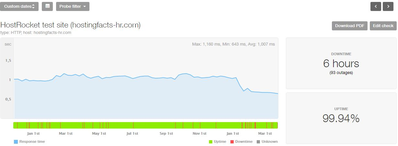 HostRocket last 16-month statistics