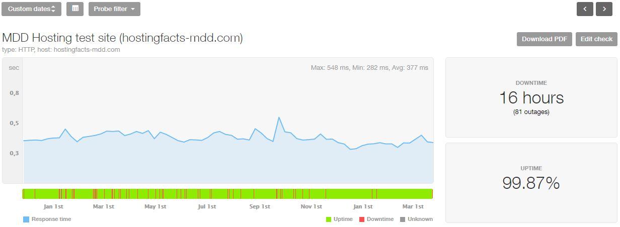 MDDHosting last 16-month statistics