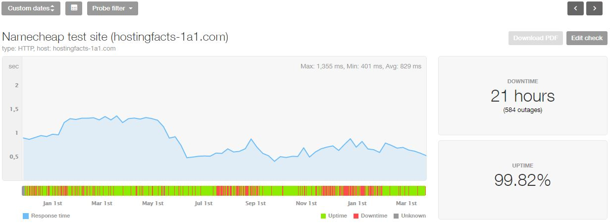 NameCheap last 16-month statistics