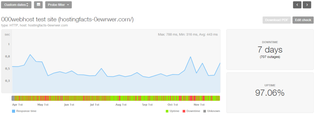 000WebHost 8-month stats