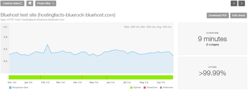 Bluhost performance stats