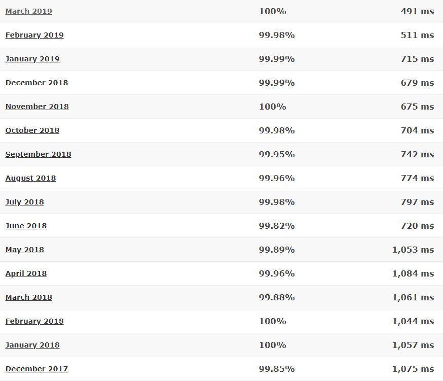 Hosting24 last 16-month detailed statistics