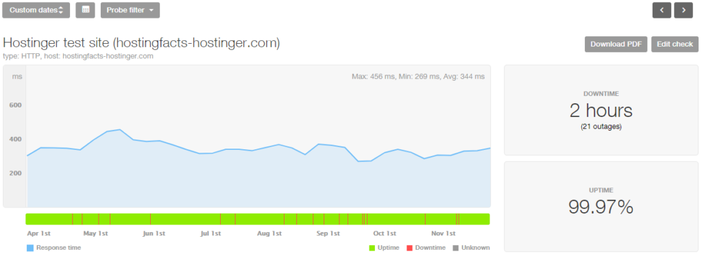 Hostinger 8-month stats