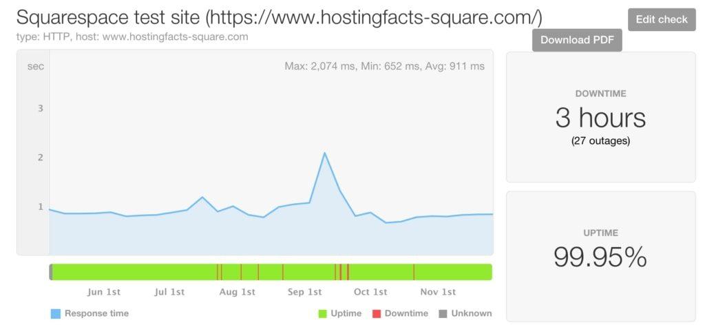 squarespace uptime statistics last 7-months