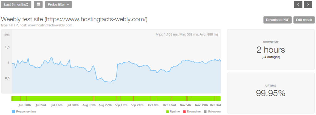 Weebly last 6-month stats