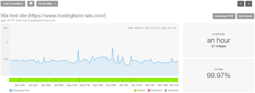 Wix last 6-month stats