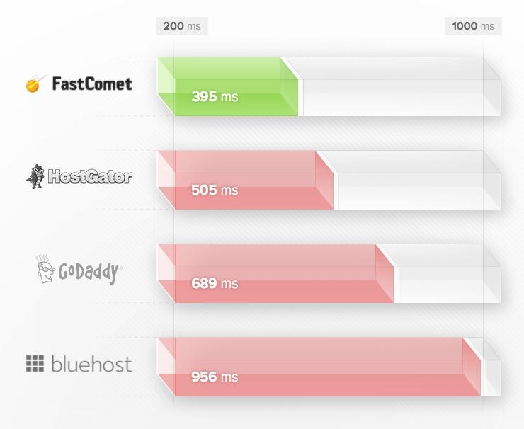 FastComet comparison