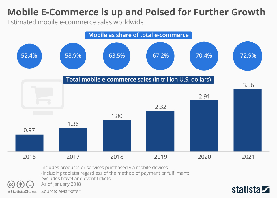 mobile ecommerce sales 2019