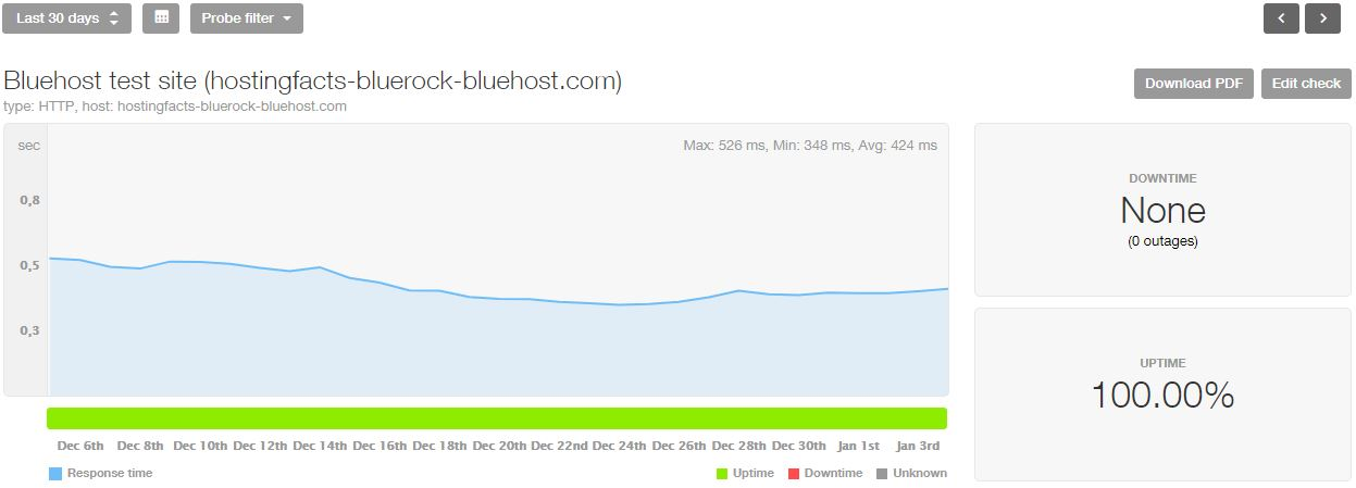 Bluehost uptime and speed