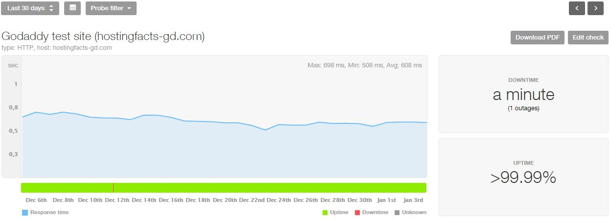 GoDaddy uptime and speed