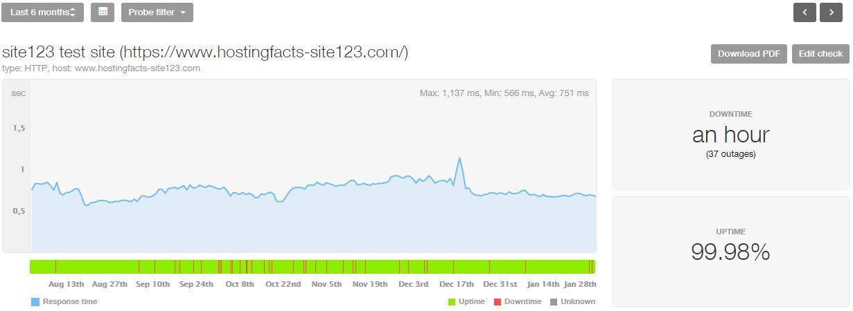 Site123 6-month statistics