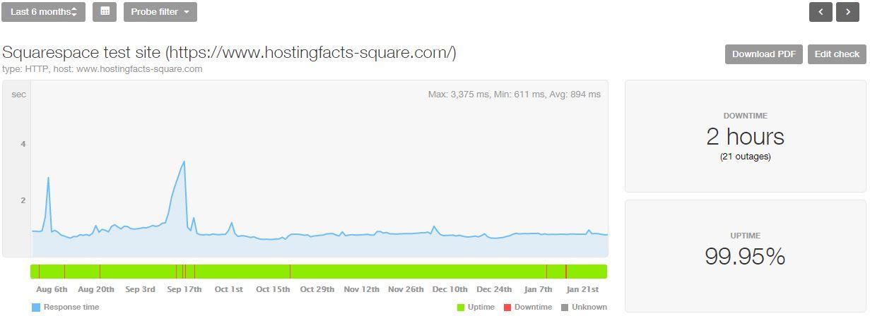 Squarespace 6-month statistics