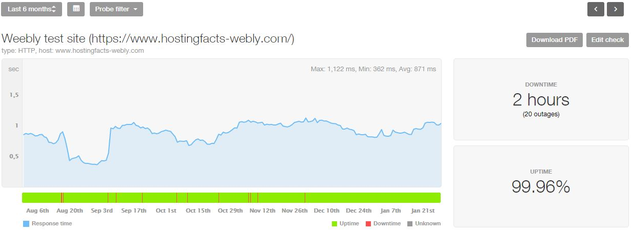 Weebly 6-month statistics