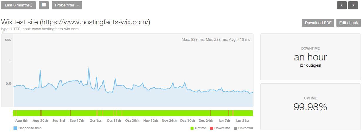 Wix 6-month statistics
