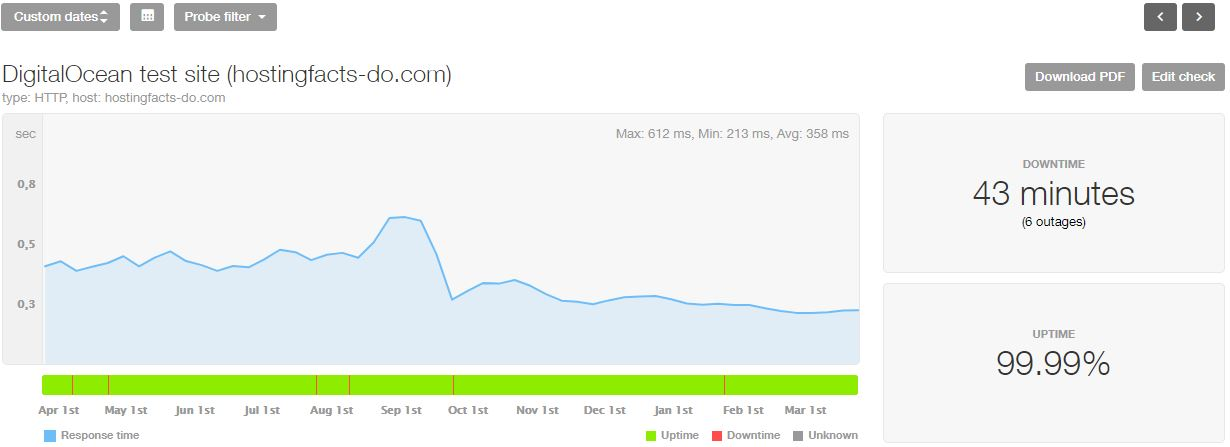 DigitalOcean last 12-month statistics