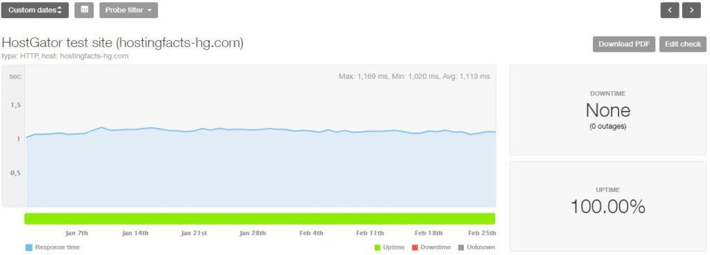 HostGator 2019 uptime and speed statistics