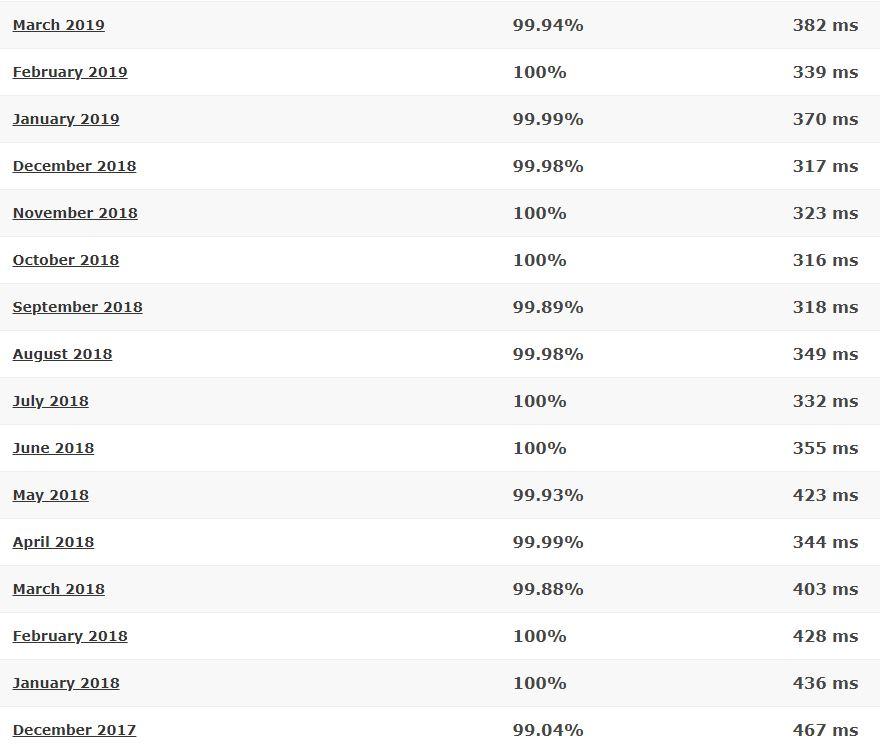Hostinger last 16-month detailed statistics