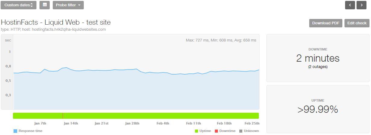 LiquidWeb uptime and speed statistics