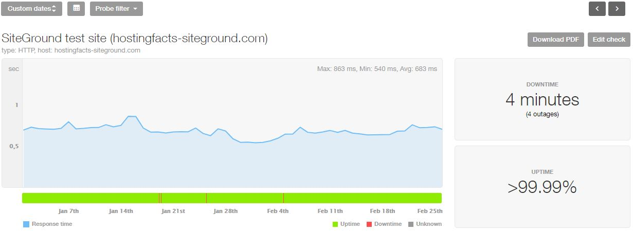 SiteGround 2019 uptime and speed statistics