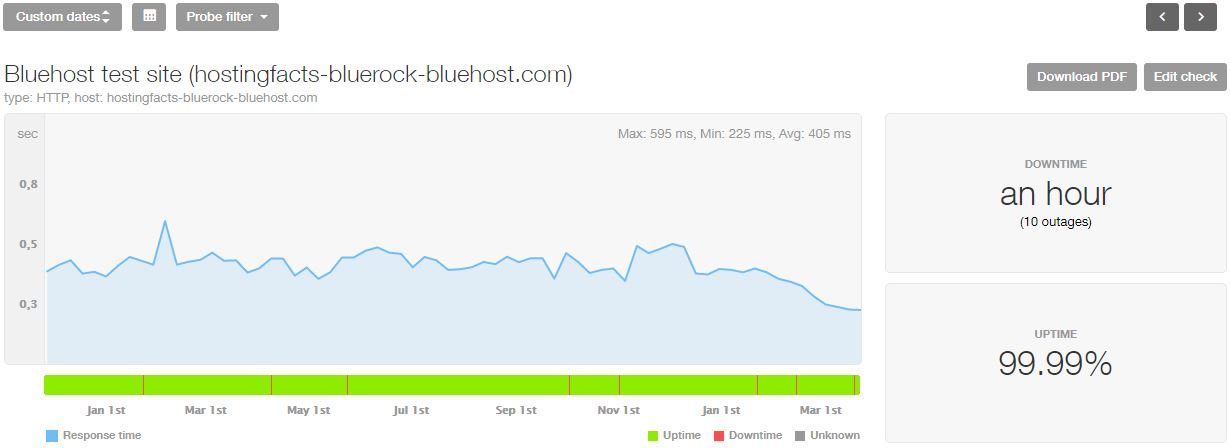 Bluehost last 16-month statistics