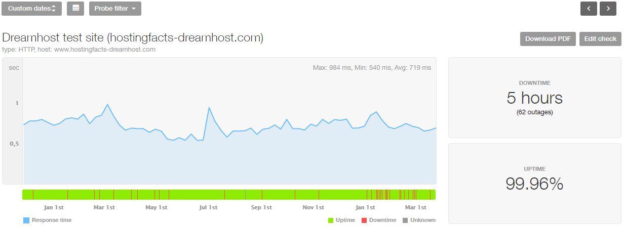 DreamHost estadísticas de los últimos 16 meses