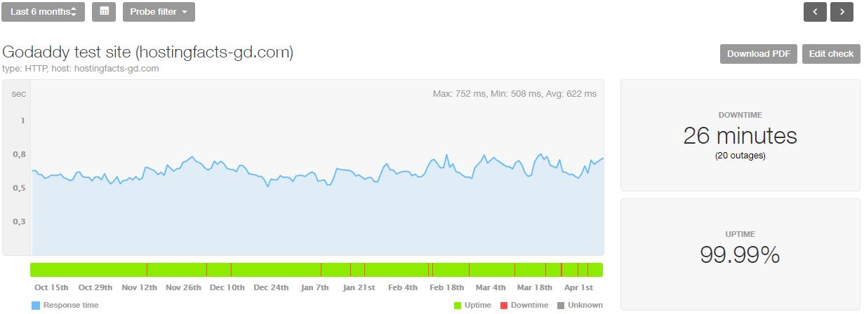 GoDaddy Statistik der letzten 6 Monate