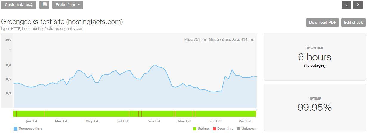 Estadísticas de los últimos 16 meses de GreenGeeks