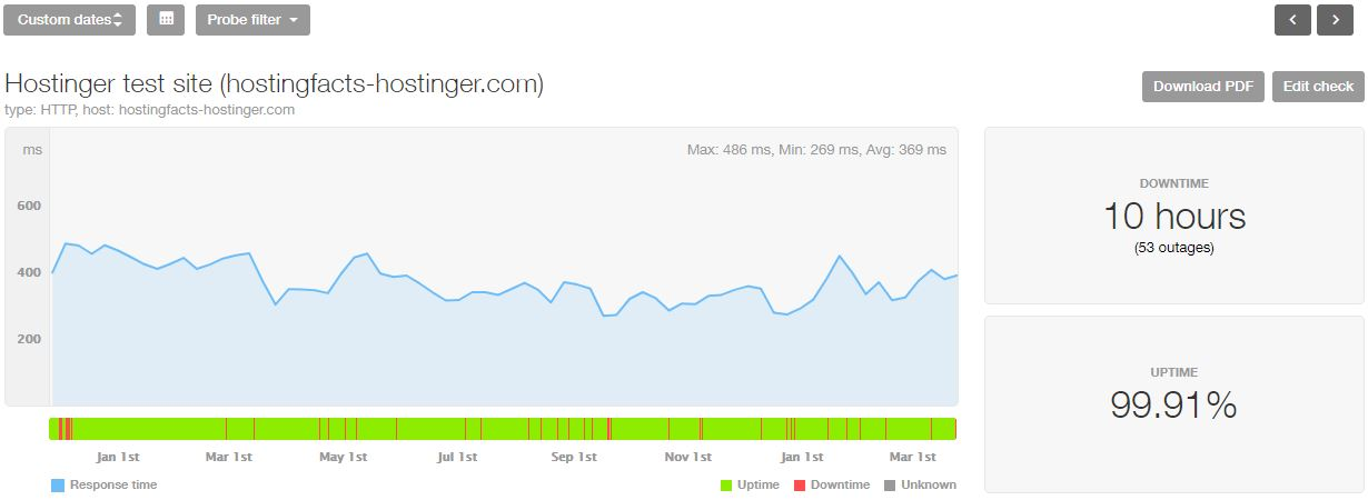 Estadísticas de los últimos 16 meses de Hostinger