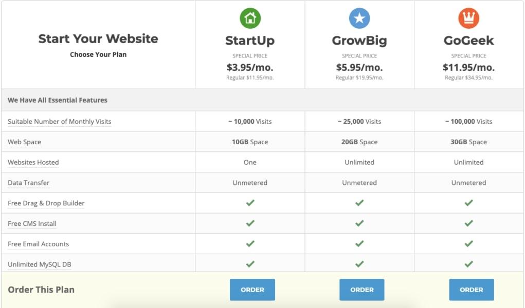 SiteGround setup cost
