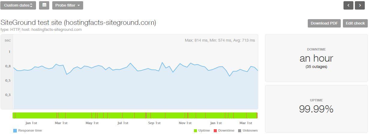 Statistiche di ultimi 16 mesi di SiteGround