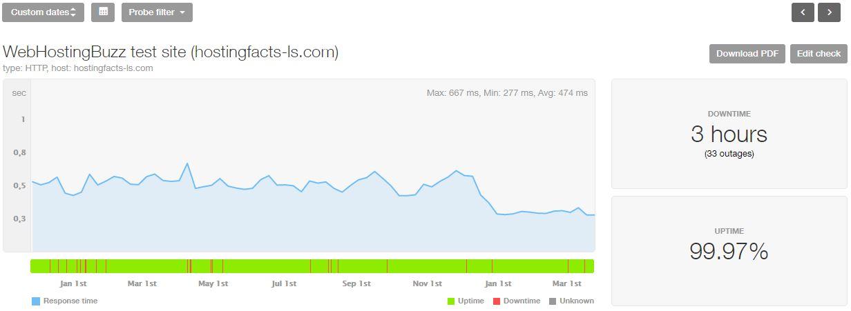 WebHostingBuzz estadísticas de los últimos 16 meses