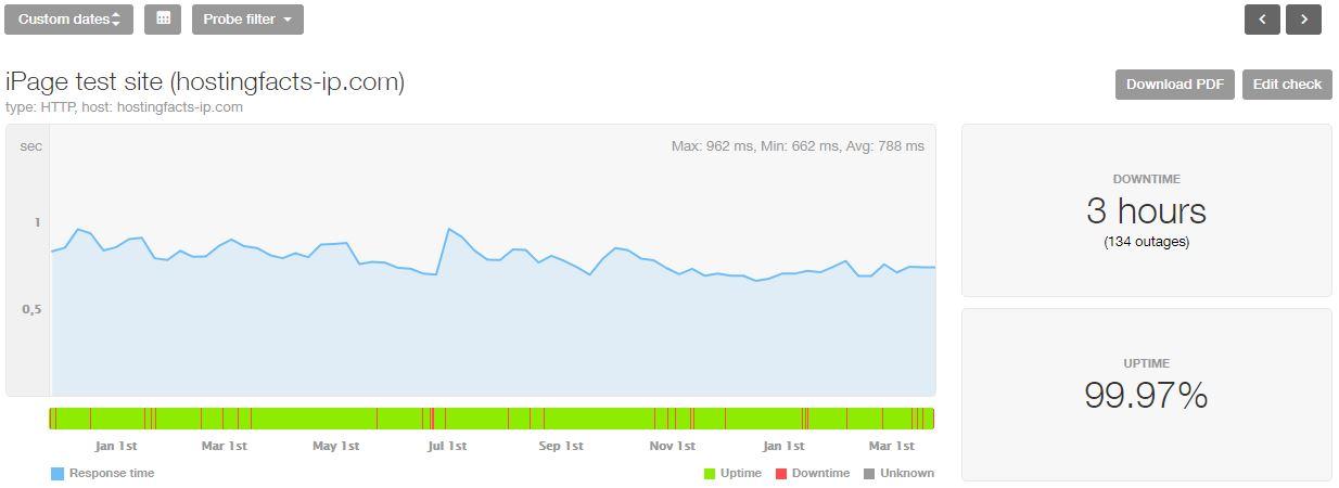 iPage estadísticas de los últimos 16 meses