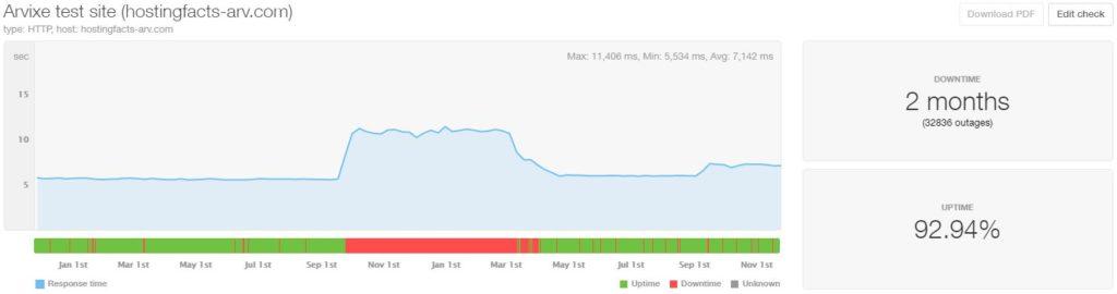 Arvixe last 24-month statistics