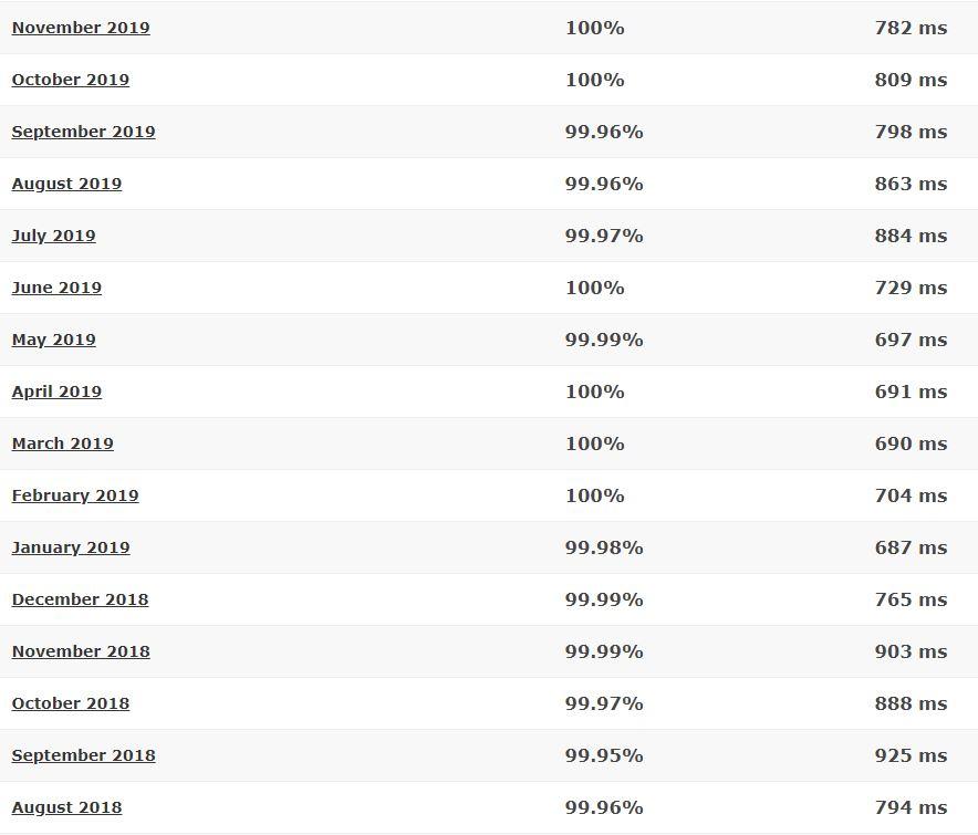 FastComet last 16-month detailed statistics