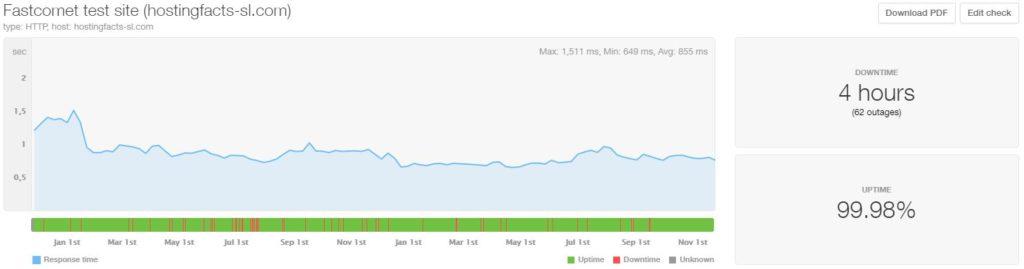 FastComet last 24-month statistics