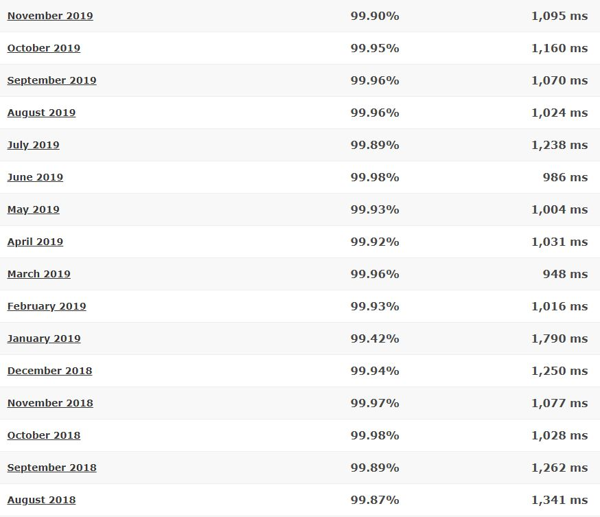 FatCow last 16-month detailed statistics