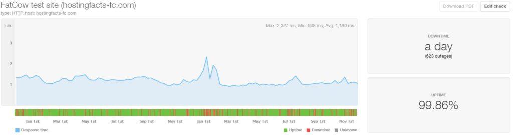 FatCow last 24-month statistics