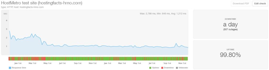 HostMetro last 24-month statistics