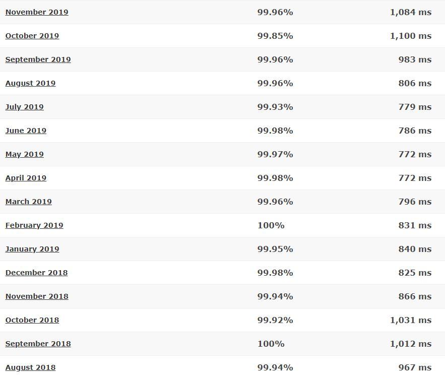 HostMonster last 16-month detailed statistics