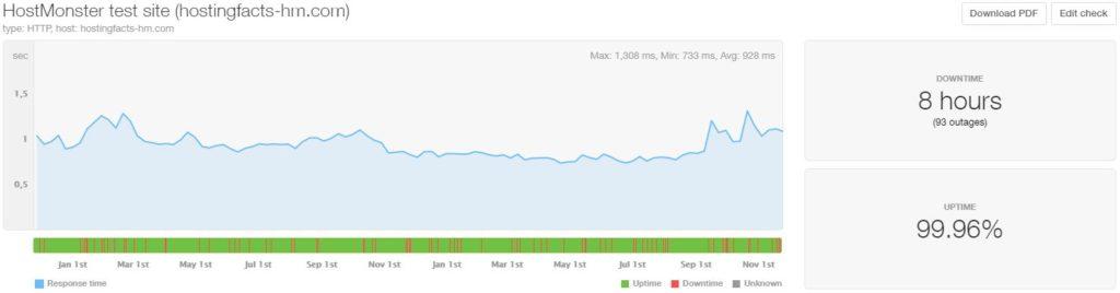 HostMonster last 24-month statistics