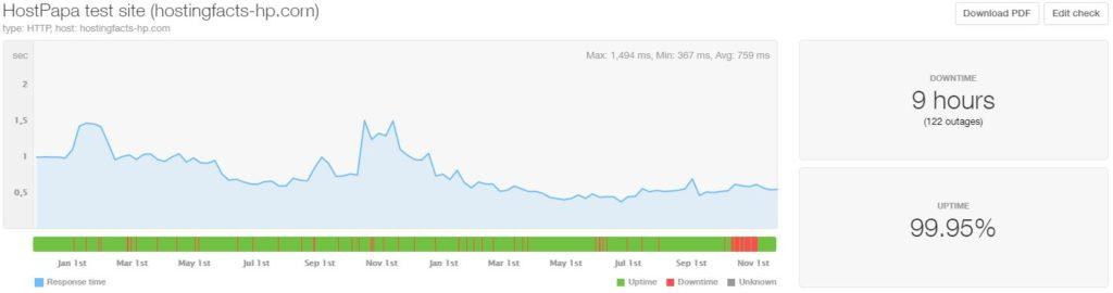HostPapa last 24-month statistics