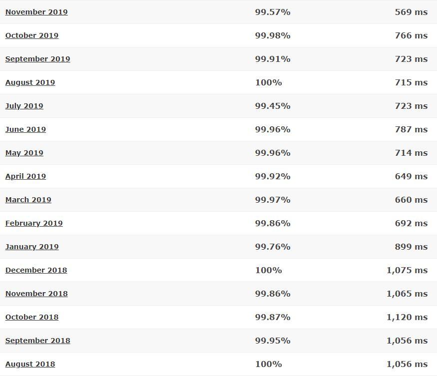 HostRocket last 16-month detailed statistics