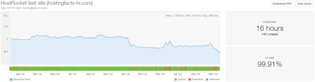 HostRocket last 24-month statistics