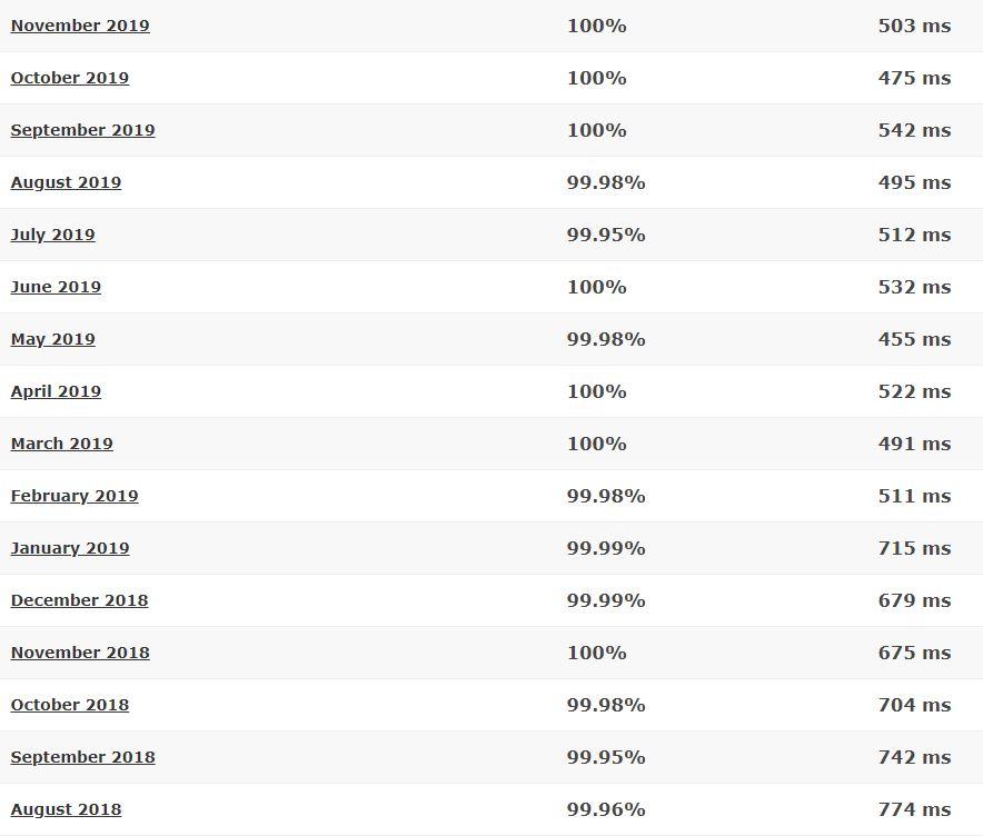 Hosting24 16-month detailed statistics